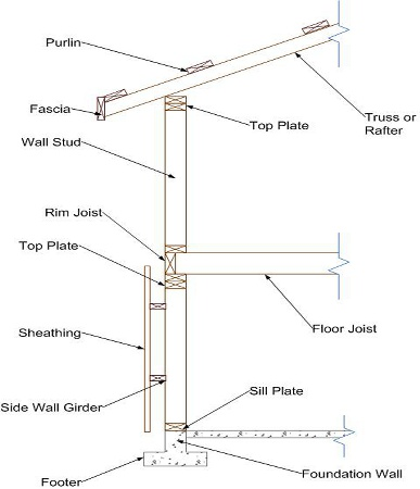 wall-framing-terminology-12-27 | Learn How to Build Your ... |Wall Framing Terminology