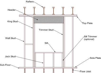 Basic House Framing Terms You Need to Know - Zeeland Lumber |Wall Framing Terminology