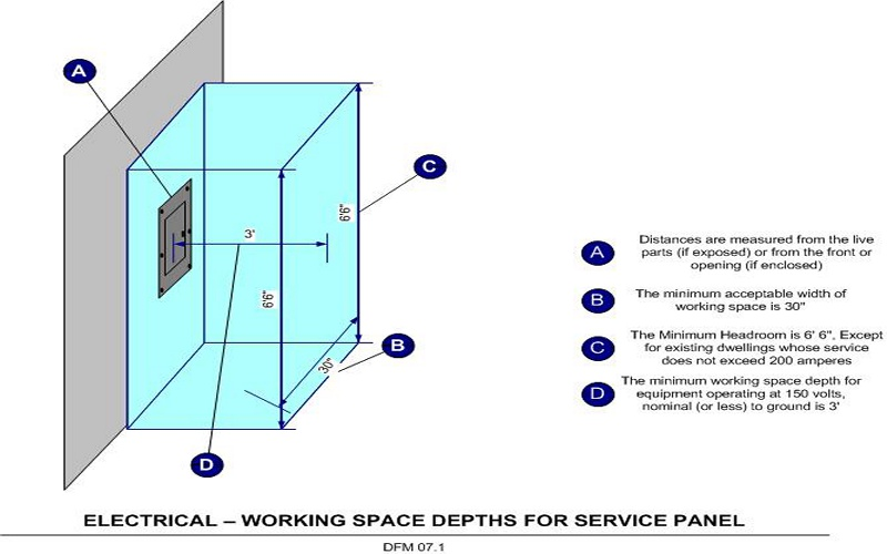 Electrical Panel Clearance Diagram on triple pole switch wiring diagram