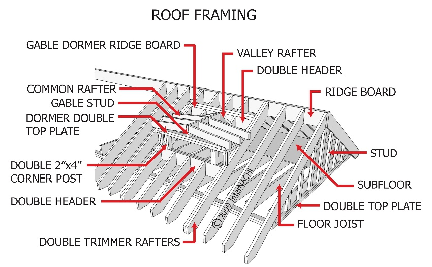 Roof Framing Diagram The Parts Of A Roof Covering Sc 1 St Diy Network